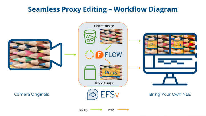 Seamless Proxy Editing Workflow